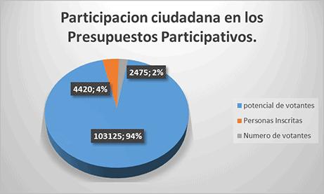 Participacion ciudadana presupuestos participativos Localidad de Los Mártires